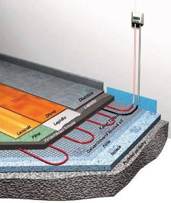 Podlahové topení rohože